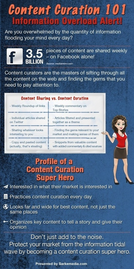 Content Curation 101 [infographic] | Finding Sorting Keeping Curating | Scoop.it
