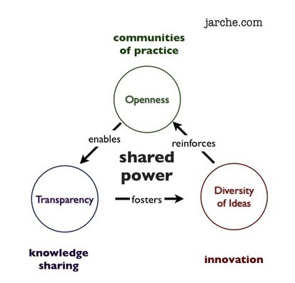 Idea management requires shared power | Harold Jarche | Tales for a Modern Day | Scoop.it