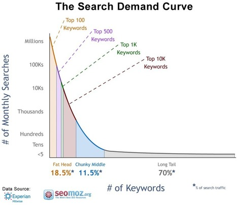 Cómo implementar con Éxito la Long Tail SEO | The audience is listening | Scoop.it