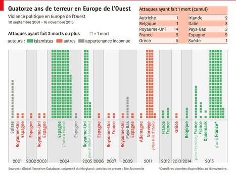 Quatorze ans de violence politique en Europe de l'Ouest | Union Européenne, une construction dans la tourmente | Scoop.it