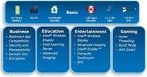 Intel dévoile ses tablettes Windows 8 | Geeks | Scoop.it
