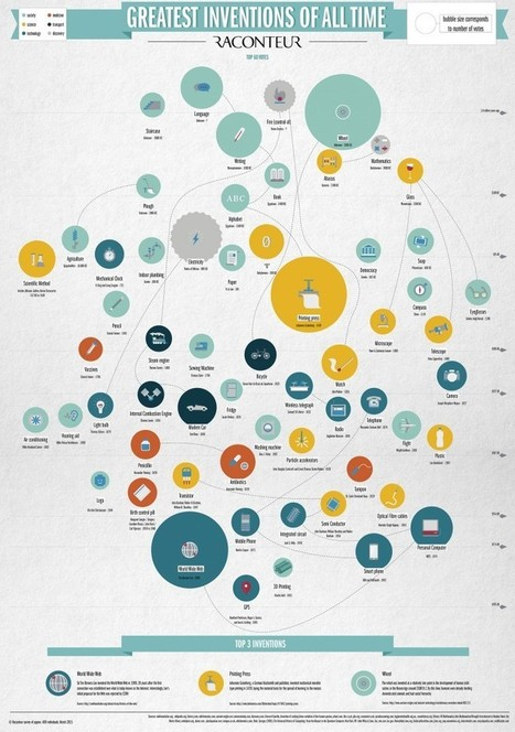 The greatest inventions of all time - raconteur.net | Social Business and Digital Transformation | Scoop.it