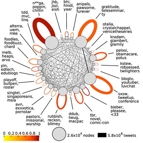 Twitter users forming tribes with own language, tweet analysis shows | Social Media Stuff | Scoop.it