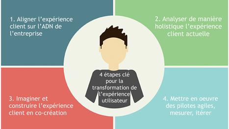 L'expérience client (CX), le socle de la transformation digitale - HUB Institute - Digital Think Tank | #CommunicationDigitale | Scoop.it