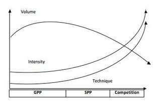 Strength 101: Part IV – Training Periodization   21st Century Strength and Conditioning   Scoop.it