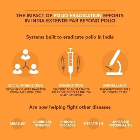 Twitter / UNICEF: The impact of #polio eradication ... | India Social | Scoop.it