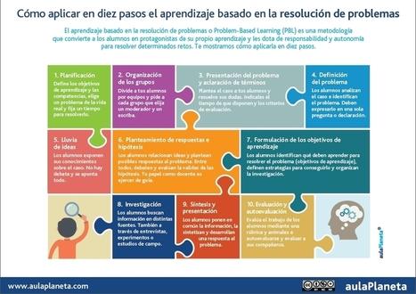 Cómo aplicar en diez pasos el aprendizaje basado en la resolución de problemas | TIC GMODERNO | Scoop.it