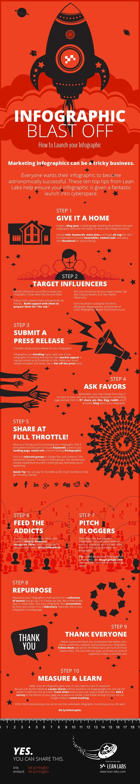 Best Practices for Creating and Promoting Infographics #INFOGRAPHIC   MarketingHits   Scoop.it