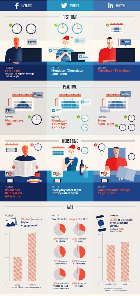 Réseaux sociaux : De l'art de choisir le bon timing pour publier | Social Media | Scoop.it