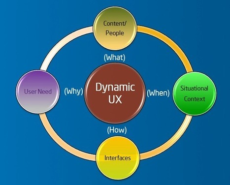 Intel® Dynamic UX: Personalization for the Enterprise | IBR | Expertiential Design | Scoop.it