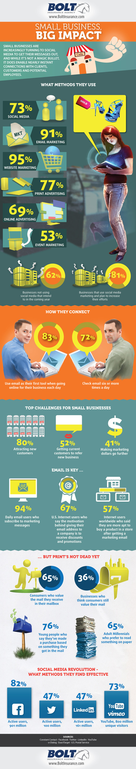 "Social media allows small businesses to go big [Infographic] | Keep the ""serve"" in customer service! 