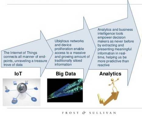 Internet of Things (IoT): The Third Wave - OpenMind | Tech Trends and Industry | Scoop.it