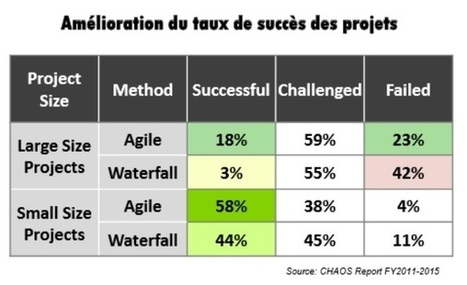 DevOps, autre moteur de la transformation digitale | Architecture logicielle | Scoop.it