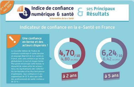 [Infographie] Résultats de l'Indice de confiance numérique & santé 2014 | Santé numérique | Scoop.it