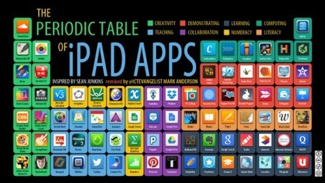 The periodic table of iPad Apps - Mark Anderson's Blog | Digital learning. | Scoop.it