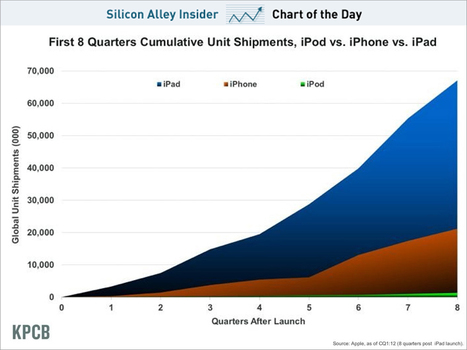 CHART OF THE DAY: The Explosive Growth Of The iPad | planetiPad | Scoop.it