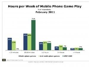 Focus sur le social-gaming sur smartphones | Kiiwiigames | Mobile gaming in webapps | Scoop.it