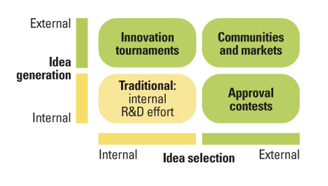 Using Open Innovation to Identify the Best Ideas | Leadership Talent Management | Scoop.it
