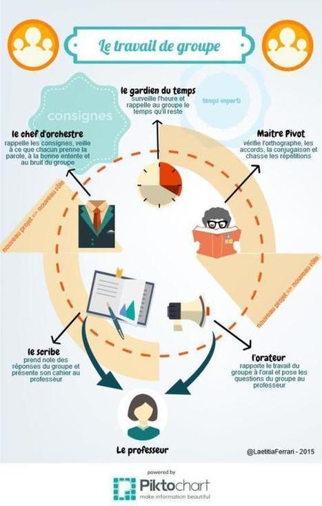 Tr@vail de groupe | Péd@Gogo | Initiatives et Innovations Pedagogiques | Scoop.it