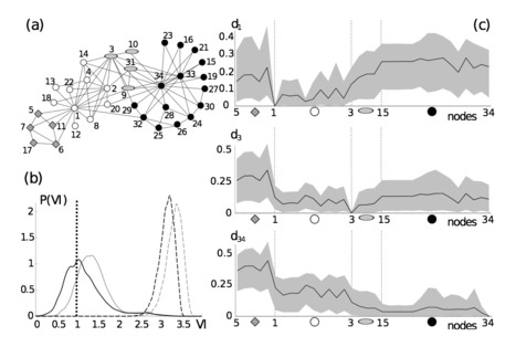 Nonparametric resampling of random walks for spectral network clustering | Highlights | Scoop.it