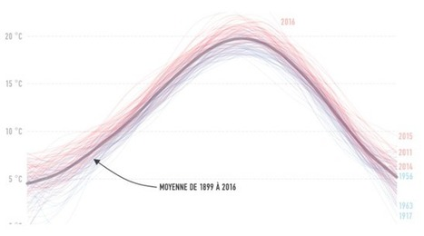 Observez cent dix-sept ans de réchauffement climatique en France - le Monde   Actualités écologie   Scoop.it