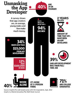 Is This the Typical Mobile Health App Developer Hired by Pharma? | Apps in Pharma | Scoop.it