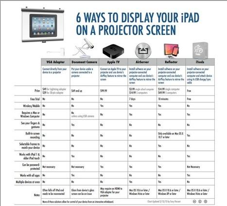 Proyectar el iPad en la pantalla de proyección   Apple, Mac   Scoop.it