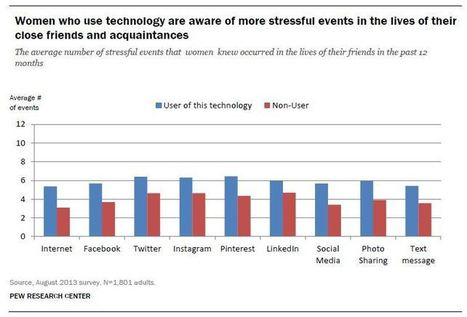STUDY: Does Social Media Use Cause Stress? | SocialTimes | screen seriality | Scoop.it