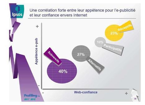 L'ePub compte 40% de réfractaires et 42% de cliqueurs dans son public selon l'étude Profiling d'Ipsos MediaCT - Offremedia   e-publicité   Scoop.it