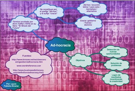 Mapa Mental Ad-hocracia / Definición | De la Burocracia a la Adhocracia del conocimiento en la Institución Educativa - PLEP (Entorno Personal de Aprendizaje Participativo) | Scoop.it