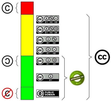 Cómo entender la relación entre Copyright, Copyleft, Dominio Público y Creative Commons con la analogía del semáforo | Tecnologia educativa | Scoop.it