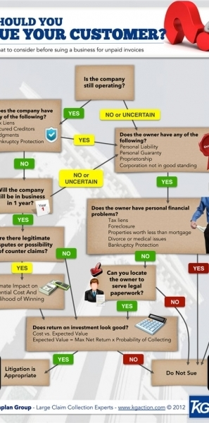Should You Sue Your Customer for Unpaid Invoices? | Social Media and Web Infographics hh | Scoop.it