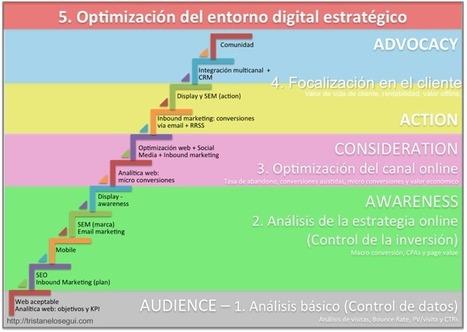 Cómo debe evolucionar la analítica digital para optimizar la estrategia online | Web social | Scoop.it