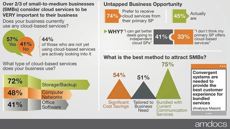 SMBs want cloud services so much, they would happily switch telcos | Ask Marty Tech Stuff | Scoop.it