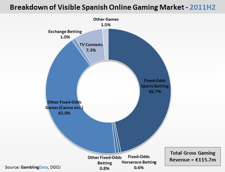Online gambling is saving the Spanish economy, Gambling Compliance | Poker & eGaming News | Scoop.it