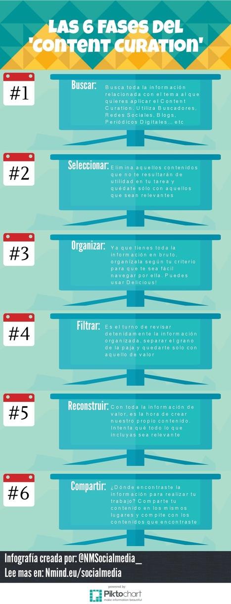 """Las 6 Fases del """"Content de Curation""""   NMind Social Media   Seo, Social Media Marketing   Scoop.it"""