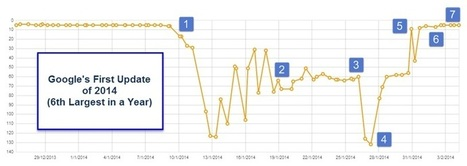 What I Learnt From Beating Google's First Update of 2014 | Search Engine Marketing Trends | Scoop.it