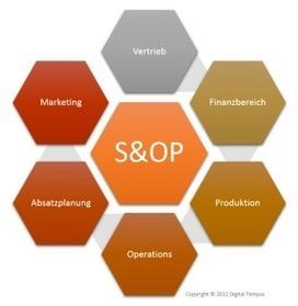 S&OP: Der wahre Kern der Vertriebs- und Operationsplanung | S&OP | Scoop.it