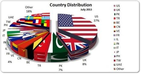July 2013 Cyber Attacks Statistics | hobbitlibrarianscoops | Scoop.it