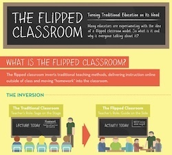 Flipped Classroom infographic « NspireD2: Learning Technology in ... | Adaptive Learning | Scoop.it