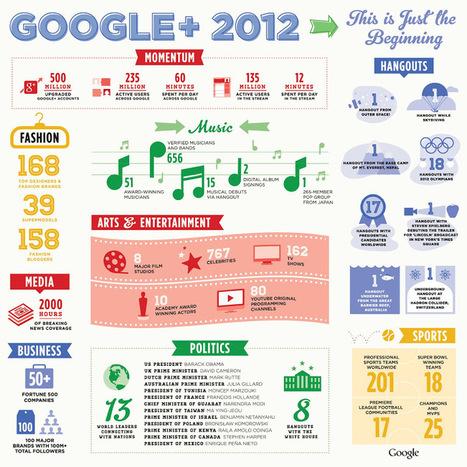 Google+, l'épine dorsale et sociale de Google -   Digital Martketing 101   Scoop.it