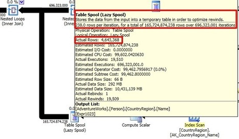 Query Execution Plans with High Row Estimates | SQL Server | Scoop.it