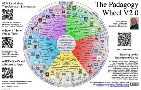 The Padagogy Wheel | Toys + Technology + Education | Scoop.it