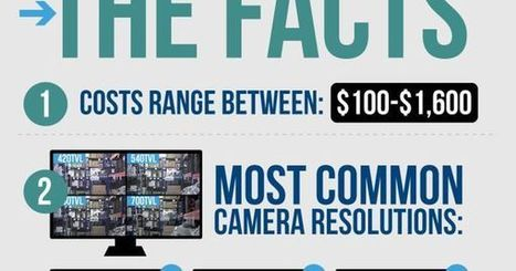 The Myths, Facts and More of IP Surveillance Cameras | Visual.ly | surveillance cameras | Scoop.it