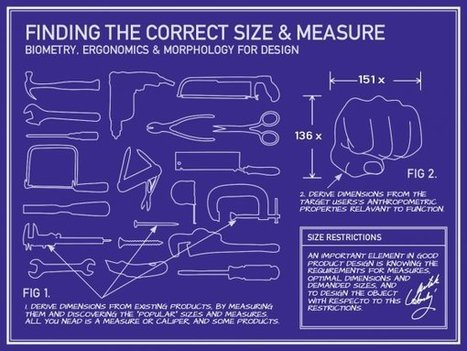 Finding the correct Size and Measure for Industrial Design | Critical & Creative thinking | Scoop.it