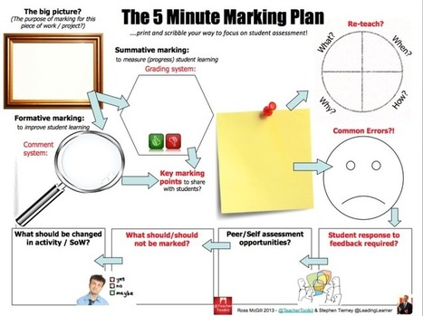 The 5 Minute Marking Plan by @TeacherToolkit and @LeadingLearner #5MinPlan | Thinking about, and refelcting upon lessons, learning, questioning, life... | Scoop.it