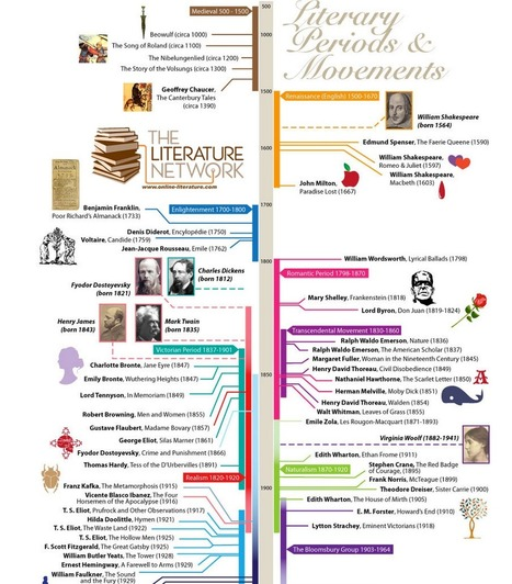 A Great Visual Timeline Chronicling The Major Literary Events, Movements, and Authors | History 2[+or less 3].0 | Scoop.it