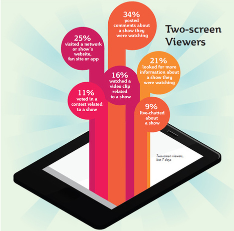 Study: 63 percent of tablet owners multitask with TV - Lost Remote | Audiovisual Interaction | Scoop.it