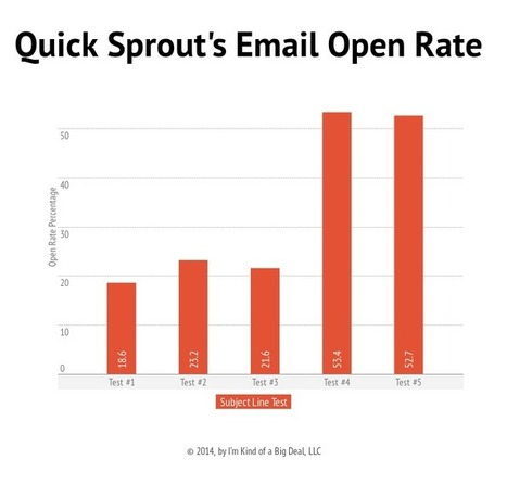 Six Email A/B Tests You Can Run Today (And Get Results) | Content Creation, Curation, Management | Scoop.it