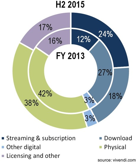 UMG recorded music revenues up 2.4% as streaming offsets physical decline | Kill The Record Industry | Scoop.it